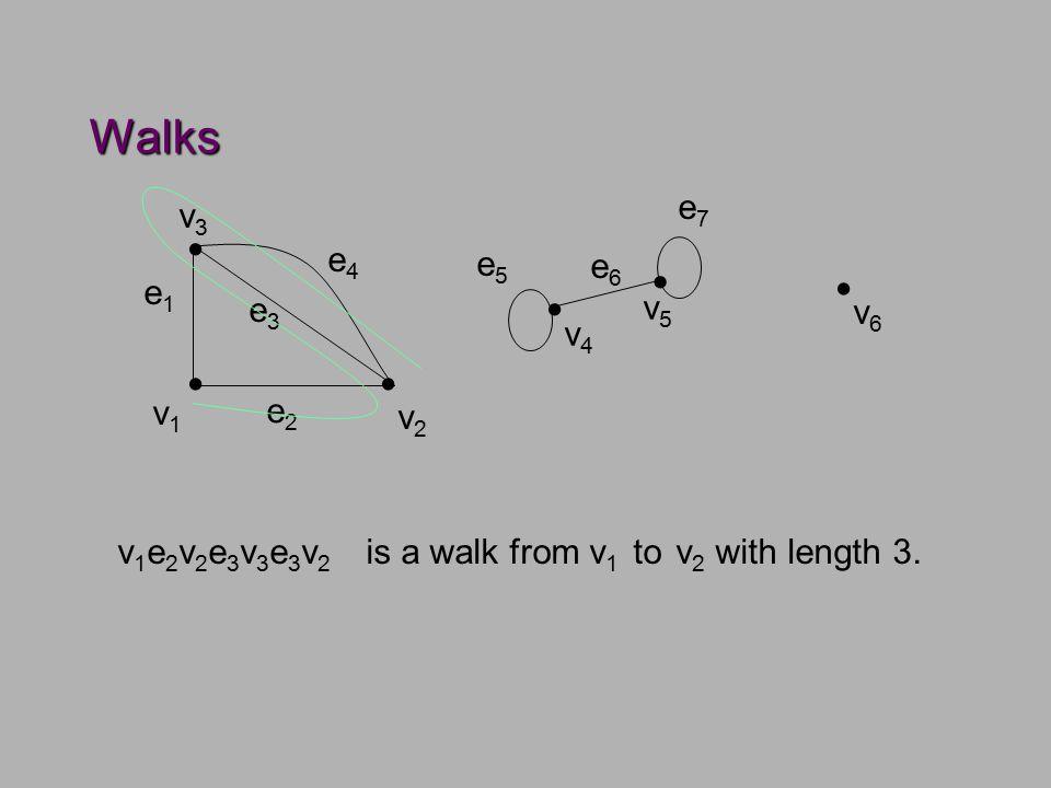 Example v1v1 v2v2 e2e2 e3e3 v3v3 e1e1 e4e4 v4v4 v5v5 e5e5 e6e6 e7e7  v6v6    