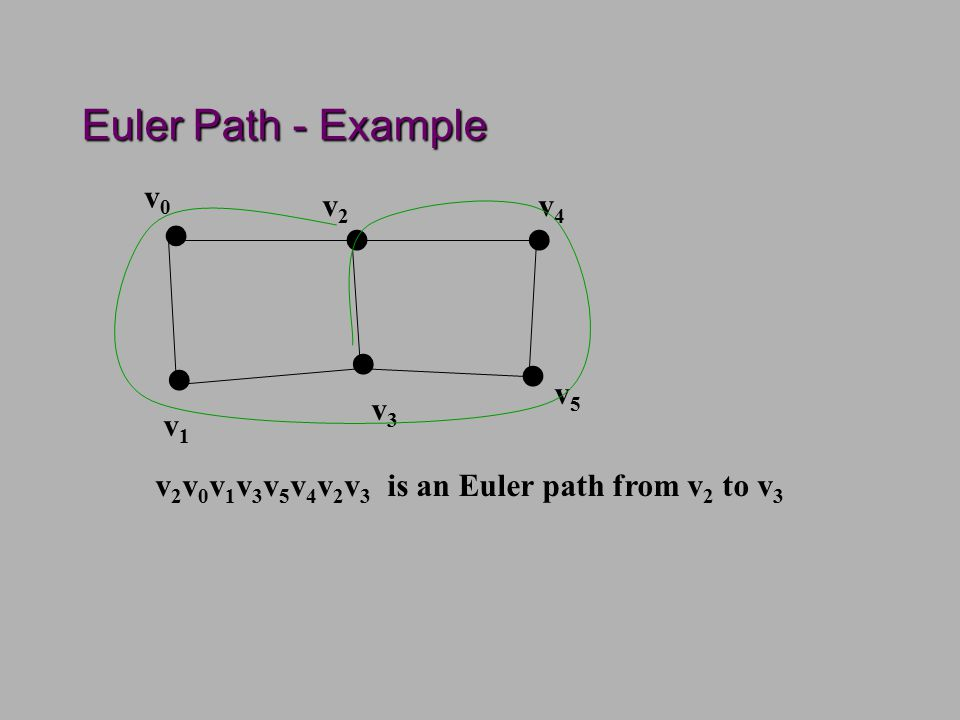 Euler Path - Example......