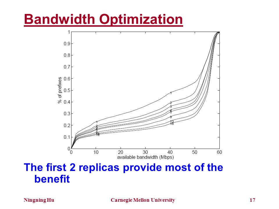 Ningning HuCarnegie Mellon University17 Bandwidth Optimization The first 2 replicas provide most of the benefit