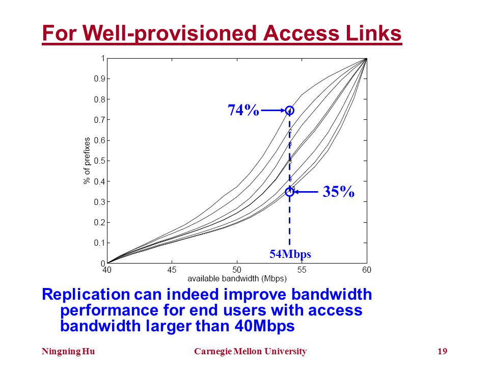 Ningning HuCarnegie Mellon University19 For Well-provisioned Access Links Replication can indeed improve bandwidth performance for end users with access bandwidth larger than 40Mbps 74% 35% 54Mbps