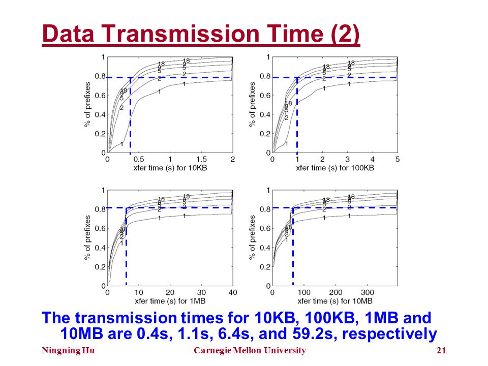 Ningning HuCarnegie Mellon University21 Data Transmission Time (2) The transmission times for 10KB, 100KB, 1MB and 10MB are 0.4s, 1.1s, 6.4s, and 59.2s, respectively