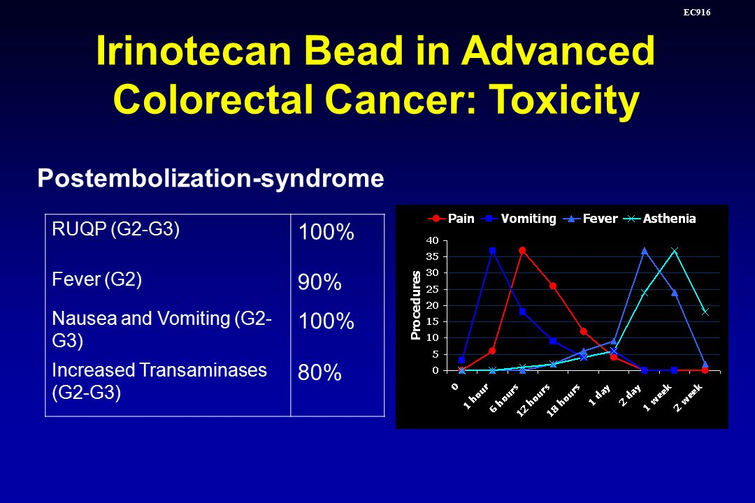 EC916 Postembolization-syndrome RUQP (G2-G3) 100% Fever (G2) 90% Nausea and Vomiting (G2- G3) 100% Increased Transaminases (G2-G3) 80% Irinotecan Bead in Advanced Colorectal Cancer: Toxicity