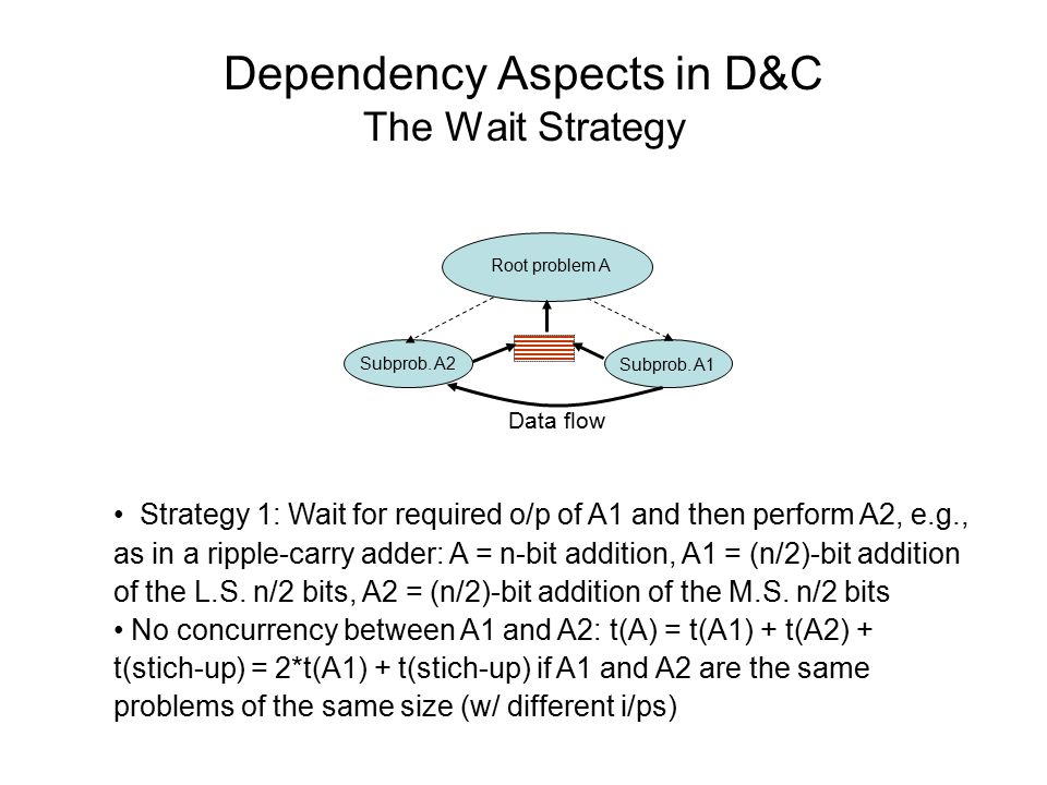 Dependency Aspects in D&C The Design-for-all-cases and Select Strategy Other variations--- Predict Strategy : Have a single copy of A2 but choose a highly likely value of the k-bit i/p and perform A1, A2 concurrently.