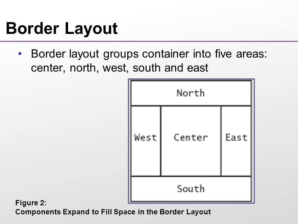 Border Layout Default layout manager for a frame (technically, the frame s content pane) When adding a component, specify the position like this: Expands each component to fill the entire allotted area  If that is not desirable, place each component inside a panel panel.add(component, BorderLayout.NORTH);