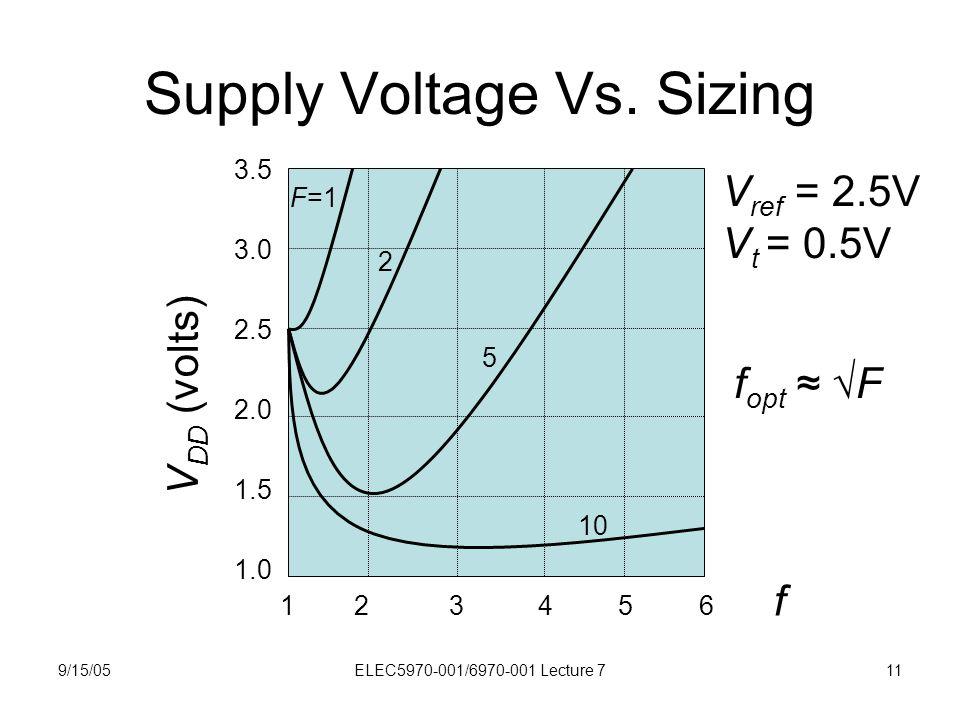 9/15/05ELEC5970-001/6970-001 Lecture 711 Supply Voltage Vs.