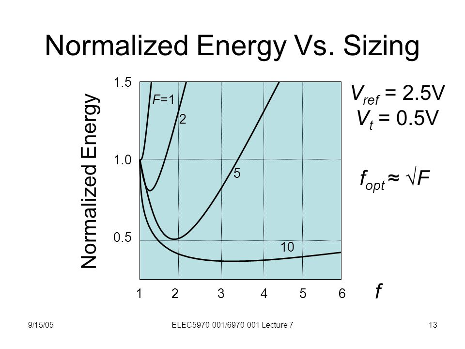 9/15/05ELEC5970-001/6970-001 Lecture 713 Normalized Energy Vs. Sizing 1 2 3 4 5 6 f Normalized Energy 1.5 1.0 0.5 F=1 2 5 10 f opt ≈ √F V ref = 2.5V V