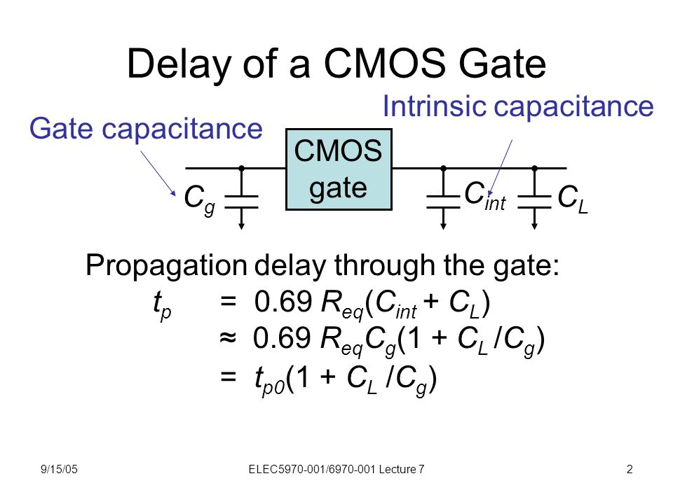 9/15/05ELEC5970-001/6970-001 Lecture 72 Delay of a CMOS Gate CMOS gate CLCL CgCg C int Propagation delay through the gate: t p = 0.69 R eq (C int + C
