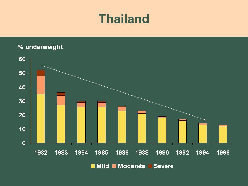 Thailand % underweight