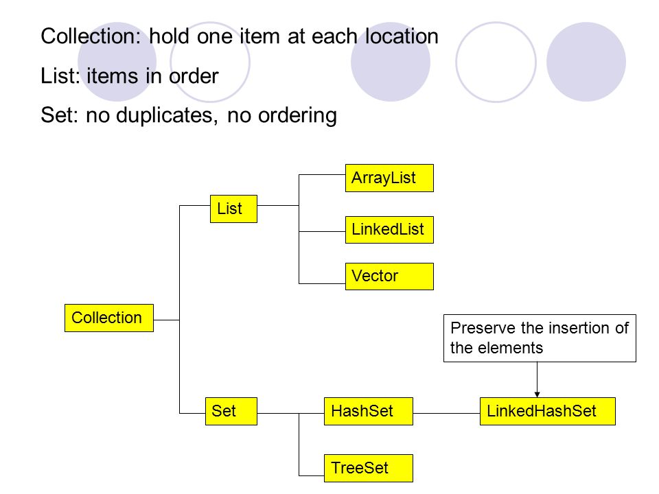 Collection List ArrayList LinkedList Vector SetHashSetLinkedHashSet TreeSet Collection: hold one item at each location List: items in order Set: no duplicates, no ordering Preserve the insertion of the elements