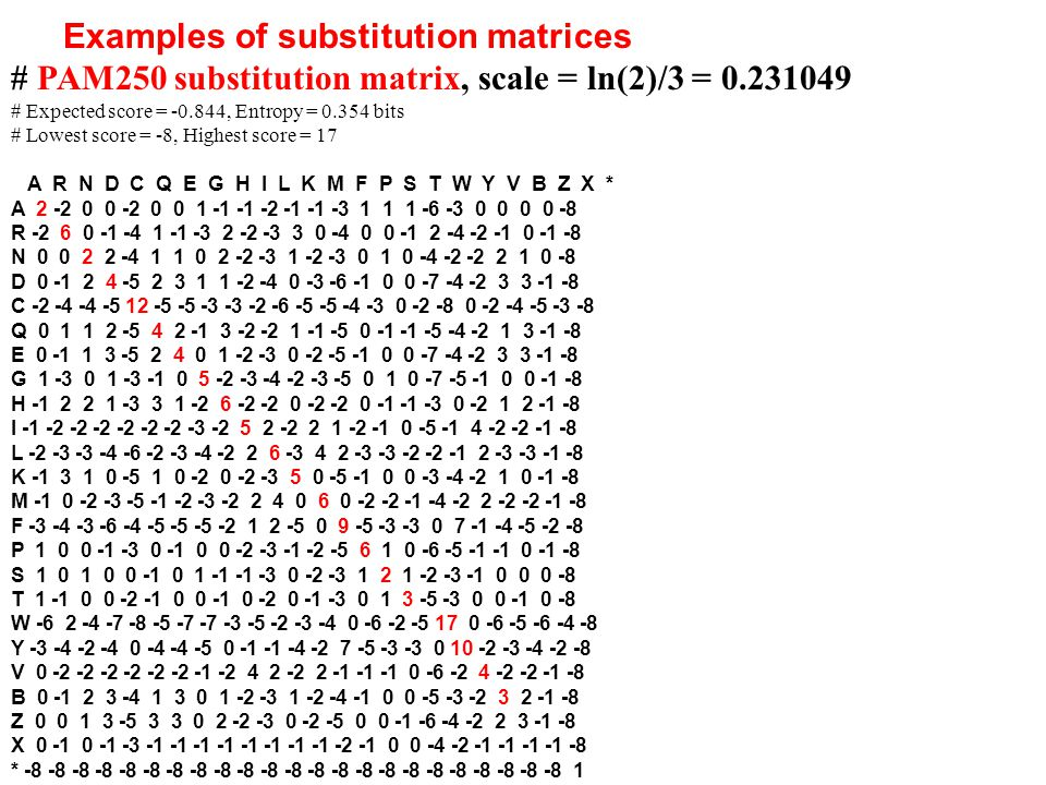 Examples of substitution matrices # PAM250 substitution matrix, scale = ln(2)/3 = 0.231049 # Expected score = -0.844, Entropy = 0.354 bits # Lowest score = -8, Highest score = 17 A R N D C Q E G H I L K M F P S T W Y V B Z X * A 2 -2 0 0 -2 0 0 1 -1 -1 -2 -1 -1 -3 1 1 1 -6 -3 0 0 0 0 -8 R -2 6 0 -1 -4 1 -1 -3 2 -2 -3 3 0 -4 0 0 -1 2 -4 -2 -1 0 -1 -8 N 0 0 2 2 -4 1 1 0 2 -2 -3 1 -2 -3 0 1 0 -4 -2 -2 2 1 0 -8 D 0 -1 2 4 -5 2 3 1 1 -2 -4 0 -3 -6 -1 0 0 -7 -4 -2 3 3 -1 -8 C -2 -4 -4 -5 12 -5 -5 -3 -3 -2 -6 -5 -5 -4 -3 0 -2 -8 0 -2 -4 -5 -3 -8 Q 0 1 1 2 -5 4 2 -1 3 -2 -2 1 -1 -5 0 -1 -1 -5 -4 -2 1 3 -1 -8 E 0 -1 1 3 -5 2 4 0 1 -2 -3 0 -2 -5 -1 0 0 -7 -4 -2 3 3 -1 -8 G 1 -3 0 1 -3 -1 0 5 -2 -3 -4 -2 -3 -5 0 1 0 -7 -5 -1 0 0 -1 -8 H -1 2 2 1 -3 3 1 -2 6 -2 -2 0 -2 -2 0 -1 -1 -3 0 -2 1 2 -1 -8 I -1 -2 -2 -2 -2 -2 -2 -3 -2 5 2 -2 2 1 -2 -1 0 -5 -1 4 -2 -2 -1 -8 L -2 -3 -3 -4 -6 -2 -3 -4 -2 2 6 -3 4 2 -3 -3 -2 -2 -1 2 -3 -3 -1 -8 K -1 3 1 0 -5 1 0 -2 0 -2 -3 5 0 -5 -1 0 0 -3 -4 -2 1 0 -1 -8 M -1 0 -2 -3 -5 -1 -2 -3 -2 2 4 0 6 0 -2 -2 -1 -4 -2 2 -2 -2 -1 -8 F -3 -4 -3 -6 -4 -5 -5 -5 -2 1 2 -5 0 9 -5 -3 -3 0 7 -1 -4 -5 -2 -8 P 1 0 0 -1 -3 0 -1 0 0 -2 -3 -1 -2 -5 6 1 0 -6 -5 -1 -1 0 -1 -8 S 1 0 1 0 0 -1 0 1 -1 -1 -3 0 -2 -3 1 2 1 -2 -3 -1 0 0 0 -8 T 1 -1 0 0 -2 -1 0 0 -1 0 -2 0 -1 -3 0 1 3 -5 -3 0 0 -1 0 -8 W -6 2 -4 -7 -8 -5 -7 -7 -3 -5 -2 -3 -4 0 -6 -2 -5 17 0 -6 -5 -6 -4 -8 Y -3 -4 -2 -4 0 -4 -4 -5 0 -1 -1 -4 -2 7 -5 -3 -3 0 10 -2 -3 -4 -2 -8 V 0 -2 -2 -2 -2 -2 -2 -1 -2 4 2 -2 2 -1 -1 -1 0 -6 -2 4 -2 -2 -1 -8 B 0 -1 2 3 -4 1 3 0 1 -2 -3 1 -2 -4 -1 0 0 -5 -3 -2 3 2 -1 -8 Z 0 0 1 3 -5 3 3 0 2 -2 -3 0 -2 -5 0 0 -1 -6 -4 -2 2 3 -1 -8 X 0 -1 0 -1 -3 -1 -1 -1 -1 -1 -1 -1 -1 -2 -1 0 0 -4 -2 -1 -1 -1 -1 -8 * -8 -8 -8 -8 -8 -8 -8 -8 -8 -8 -8 -8 -8 -8 -8 -8 -8 -8 -8 -8 -8 -8 -8 1
