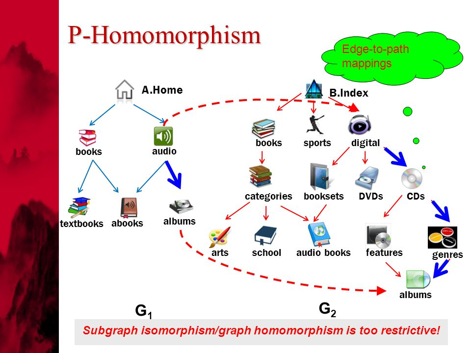P-Homomorphism A.Home B.Index books textbooks audio abooks albums sports digital categories arts school audio books booksets DVDs CDs features genres albums G1G1 Subgraph isomorphism/graph homomorphism is too restrictive.