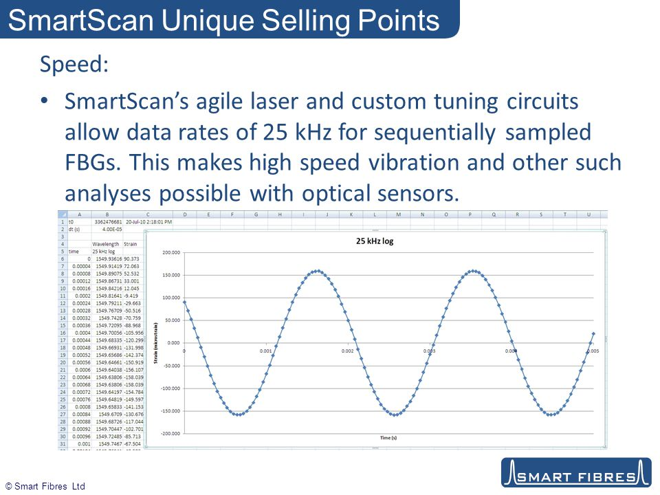 © Smart Fibres Ltd SmartScan Unique Selling Points Speed: SmartScan's agile laser and custom tuning circuits allow data rates of 25 kHz for sequentially sampled FBGs.