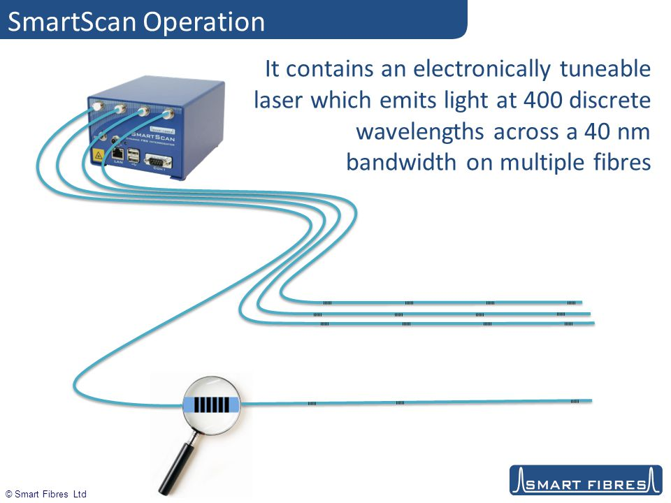 © Smart Fibres Ltd SmartScan Operation Optical detectors inside SmartScan then measure the light reflected from each fibre at each of the 400 laser wavelengths, so building up a spectrum of the connected FBGs