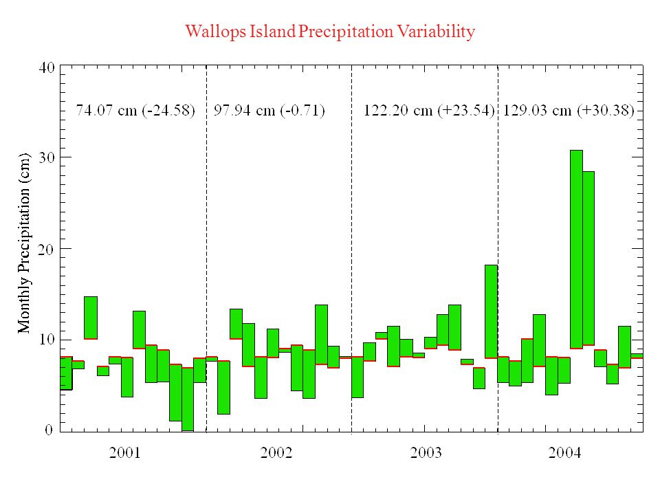 Wallops Island Precipitation Days