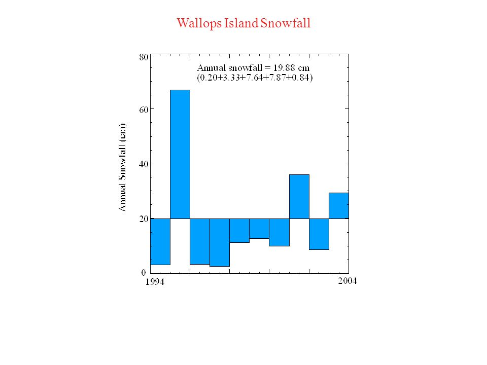Wallops Island Precipitation Type Frontal (Cold, warm, stationary) Solar heating Coastal low Tropical cyclones Winter storms (dry and wet snow)