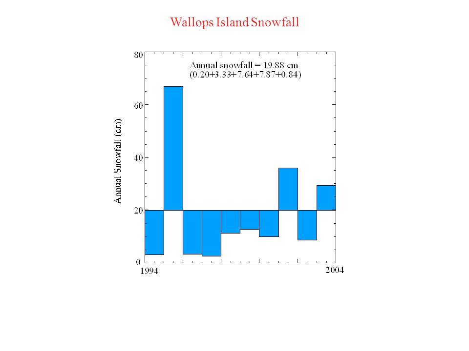 Wallops Island Snowfall