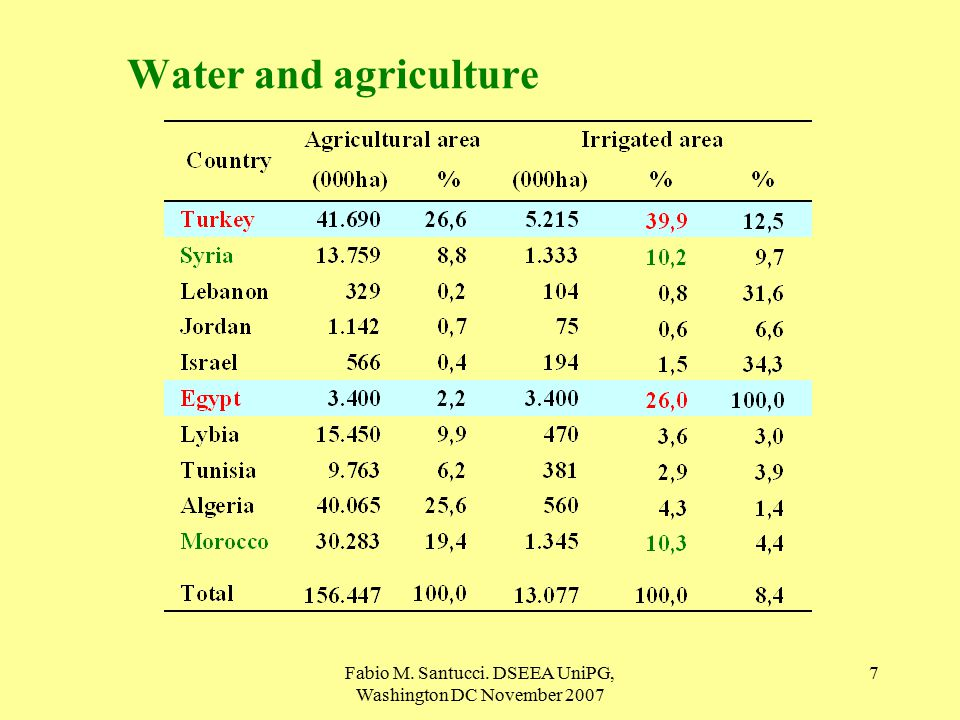 Fabio M. Santucci. DSEEA UniPG, Washington DC November Water and agriculture