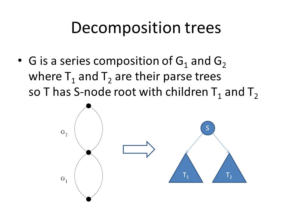 Decomposition trees G is a series composition of G 1 and G 2 where T 1 and T 2 are their parse trees so T has S-node root with children T 1 and T 2 S T1T1 T2T2