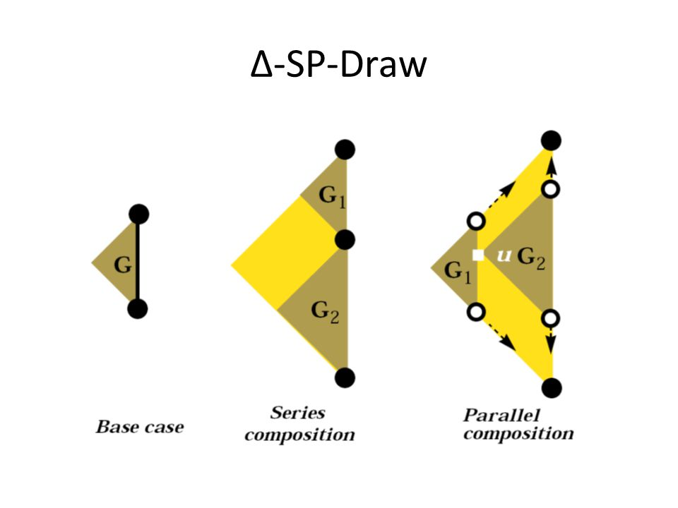 Δ-SP-Draw