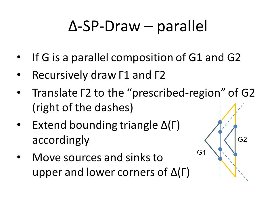 If G is a parallel composition of G1 and G2 Recursively draw Γ1 and Γ2 Translate Γ2 to the prescribed-region of G2 (right of the dashes) Extend bounding triangle Δ(Γ) accordingly Move sources and sinks to upper and lower corners of Δ(Γ) Δ-SP-Draw – parallel G1 G2