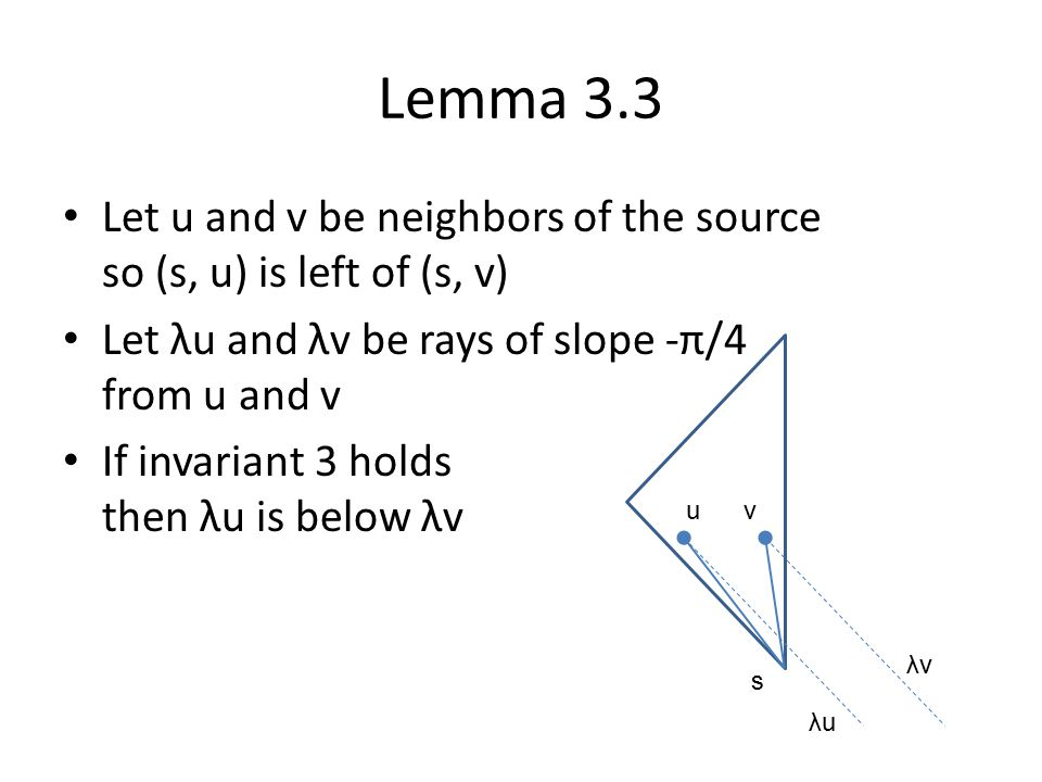 Lemma 3.3 Let u and v be neighbors of the source so (s, u) is left of (s, v) Let λu and λv be rays of slope -π/4 from u and v If invariant 3 holds then λu is below λv s uv λuλu λvλv