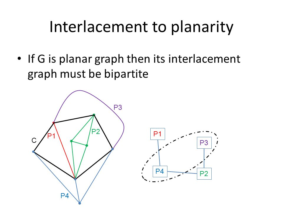 Interlacement to planarity If G is planar graph then its interlacement graph must be bipartite C P1 P3 P2 P4 P1 P3 P2 P4