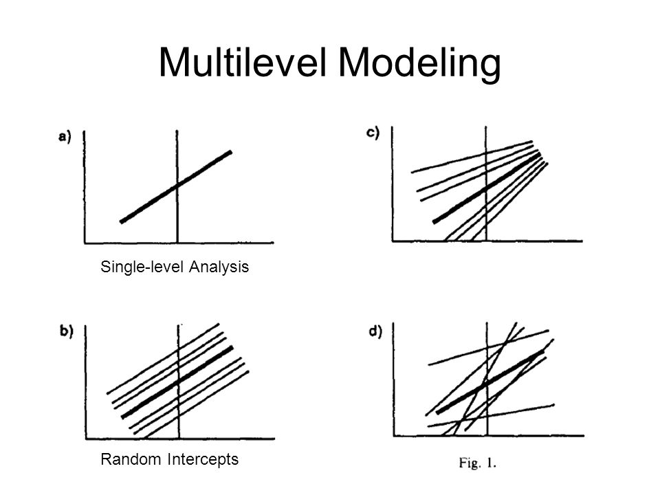 Multilevel Modeling MLM helps resolve the tension between the atomistic and ecological fallacy.