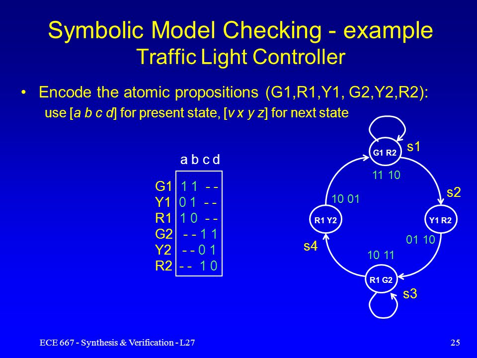 ECE 667 - Synthesis & Verification - L2724 Symbolic Model Checking Symbolic –operates on entire sets rather than individual states Uses BDD for efficient representation –represent Kripke structure –manipulate Boolean formulas RESTRICT and APPLY logic operators Quantification operators –Existential:  x f = f | x=0 + f | x=1 (smoothing) –Universal:  x f = f | x=0 f | x=1 (consensus)