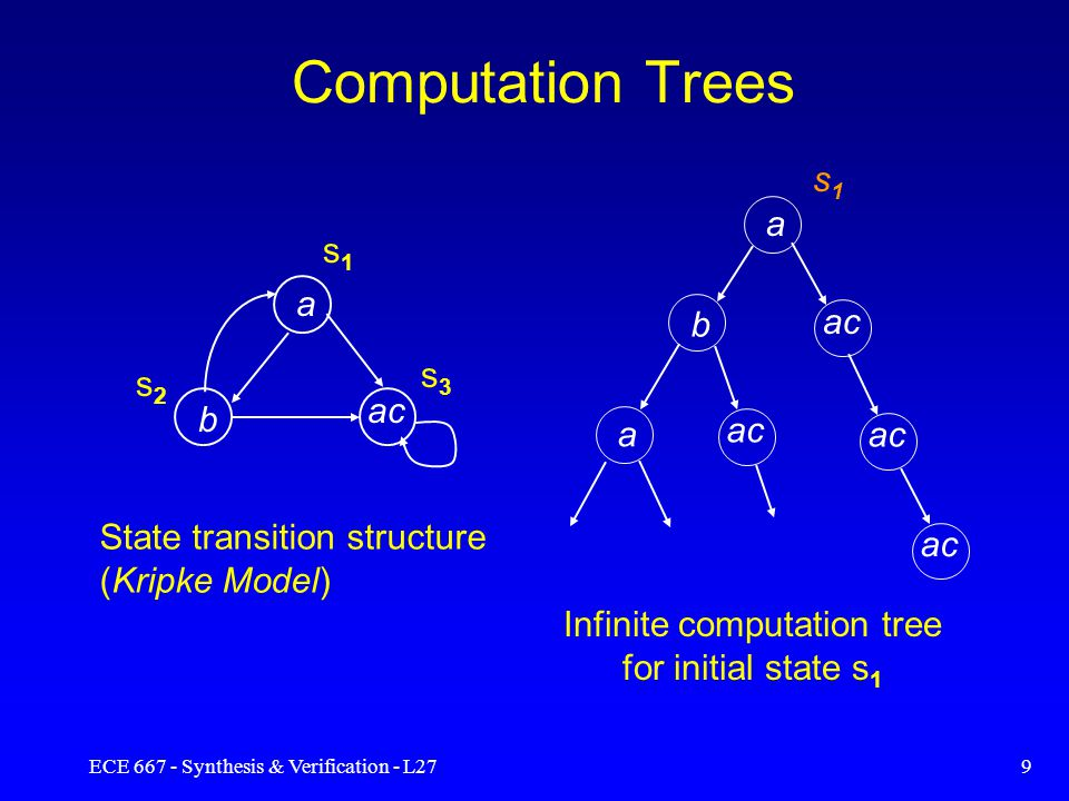 ECE 667 - Synthesis & Verification - L278 Temporal Logic Formalism describing sequences of transitions Time is not mentioned explicitly The temporal operators used to express temporal properties –eventually –never –always Temporal logic formulas are evaluated w.r.to a state in the model Temporal operators can be combined with Boolean expressions
