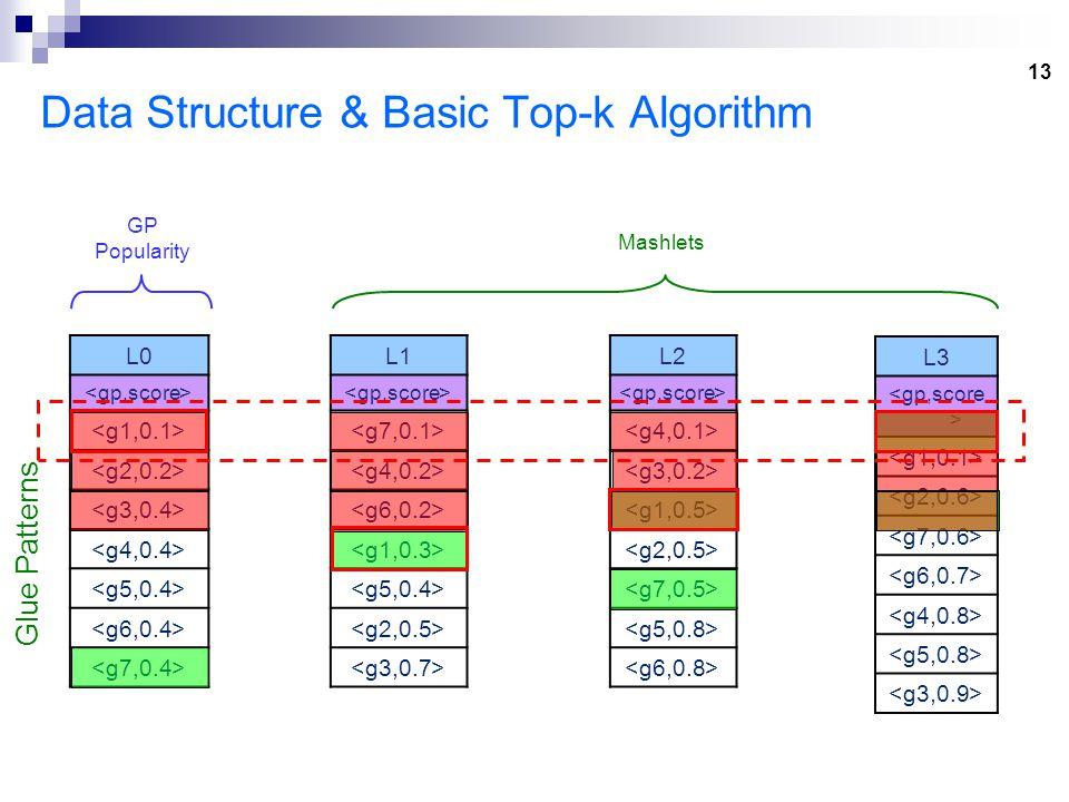 13 Data Structure & Basic Top-k Algorithm L1 >gp,score< >g7,0.1< >g4,0.2< >g6,0.2< >g1,0.3< >g5,0.4< >g2,0.5< >g3,0.7< L2 >gp,score< >g4,0.1< >g3,0.2< >g1,0.5< >g2,0.5< >g7,0.5< >g5,0.8< >g6,0.8< L0 >gp,score< >g1,0.1< >g2,0.2< >g3,0.4< >g4,0.4< >g5,0.4< >g6,0.4< >g7,0.4< L3 >gp,score < >g1,0.1< >g2,0.6< >g7,0.6< >g6,0.7< >g4,0.8< >g5,0.8< >g3,0.9< Glue Patterns Mashlets GP Popularity