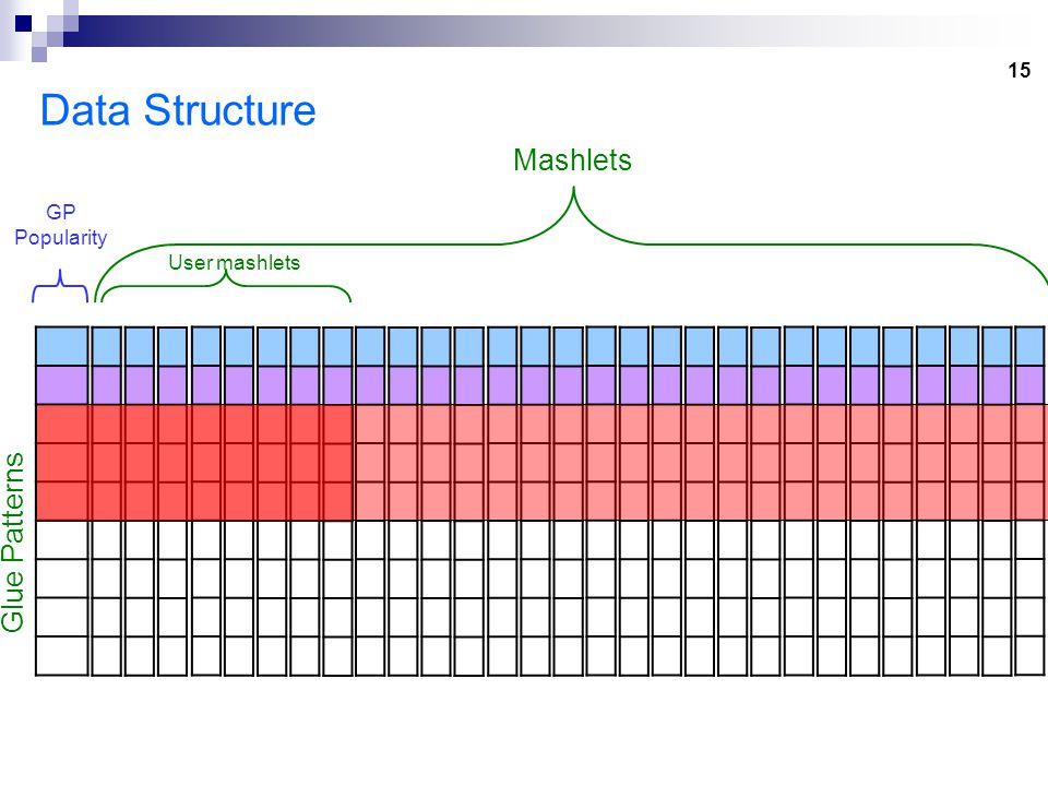 15 Data Structure Glue Patterns Mashlets GP Popularity User mashlets