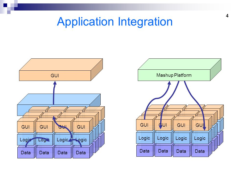 25 Related Work Autocompletion in many other domains  Phrase Prediction (Nandi & Jagadish, VLDB 2007)  File locations (Myers, CHI 2000) Web service composition  Model for WS composition (Berardi et al., VLDB 2005)  Optimized and customized algorithm (Mcilraith and Son, KR 2002) Mashup assembly tools  MashMaker (Ennals & Garofalakis, SIGMOD 2007) : data -> widgets  MashupAdvisor (Elmeleegy et al., ICWS 2008): mashup -> output recomm.