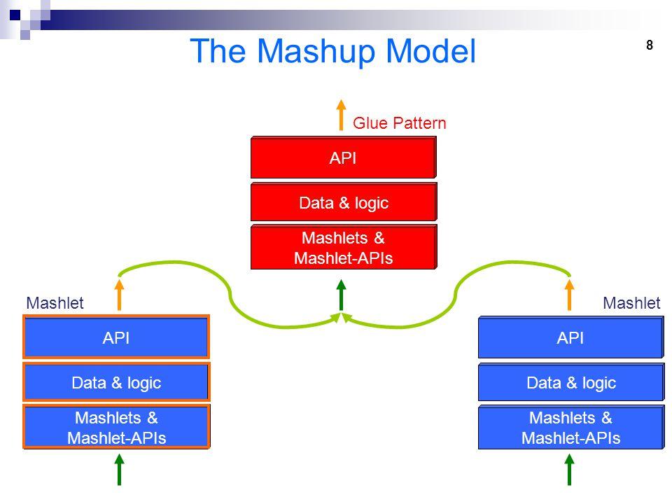 8 The Mashup Model Data & logic Mashlets & Mashlet-APIs API Mashlet Data & logic Mashlets & Mashlet-APIs API Mashlet Data & logic Mashlets & Mashlet-APIs API Glue Pattern