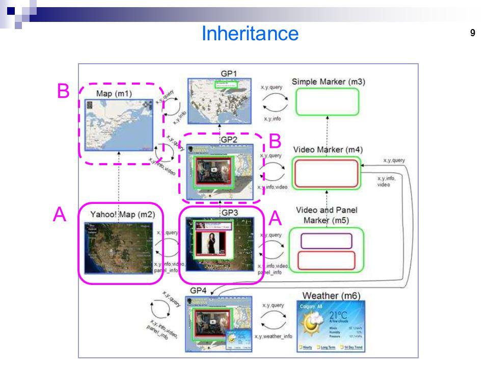 9 Inheritance A B A B