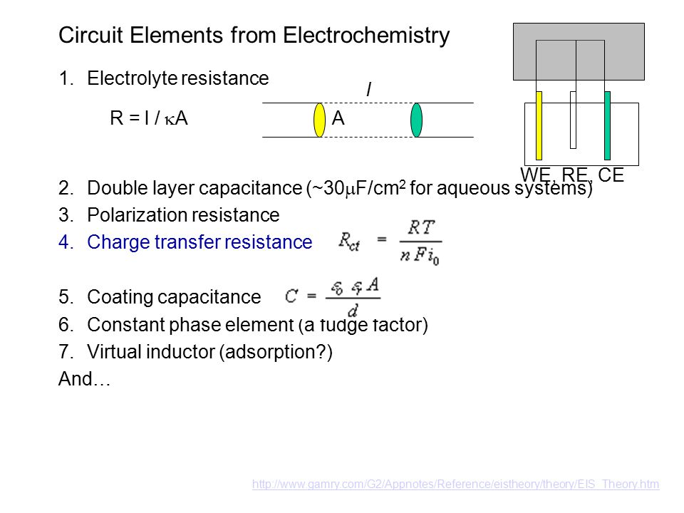 Circuit Elements from Electrochemistry 1.Electrolyte resistance 2.Double layer capacitance (~30  F/cm 2 for aqueous systems) 3.Polarization resistance 4.Charge transfer resistance 5.Coating capacitance 6.Constant phase element (a fudge factor) 7.Virtual inductor (adsorption ) And… l A WE, RE, CE R = l /  A http://www.gamry.com/G2/Appnotes/Reference/eistheory/theory/EIS_Theory.htm