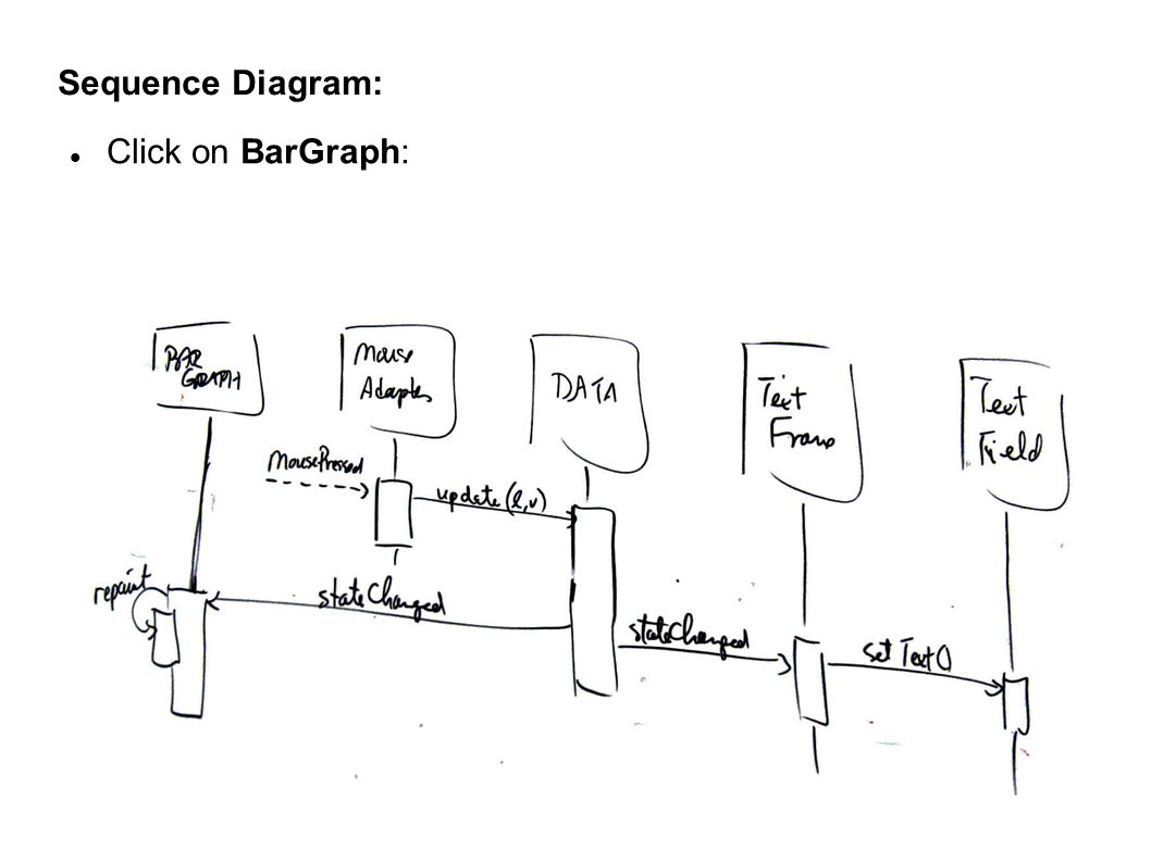 Sequence Diagram: Click on BarGraph: