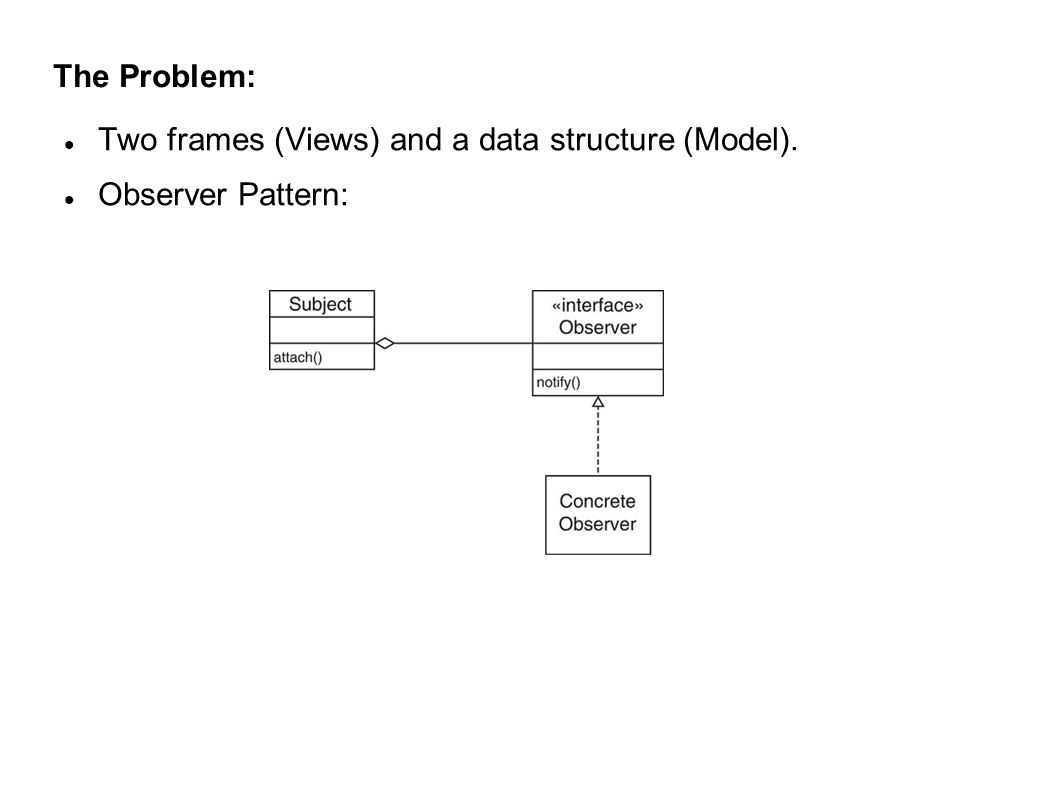 The Problem: Two frames (Views) and a data structure (Model). Observer Pattern:
