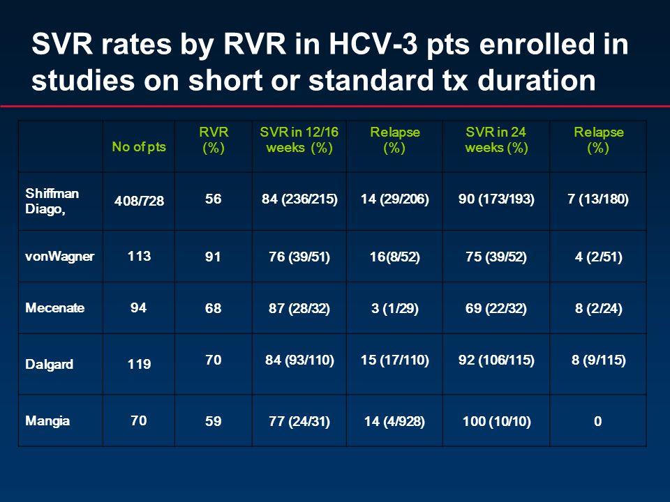 SVR rates by RVR in HCV-3 pts enrolled in studies on short or standard tx duration No of pts RVR (%) SVR in 12/16 weeks (%) Relapse (%) SVR in 24 weeks (%) Relapse (%) Shiffman Diago, 408/728 5684 (236/215)14 (29/206)90 (173/193)7 (13/180) vonWagner113 9176 (39/51)16(8/52)75 (39/52)4 (2/51) Mecenate94 6887 (28/32)3 (1/29)69 (22/32)8 (2/24) Dalgard119 7084 (93/110)15 (17/110)92 (106/115)8 (9/115) Mangia70 5977 (24/31)14 (4/928)100 (10/10)0