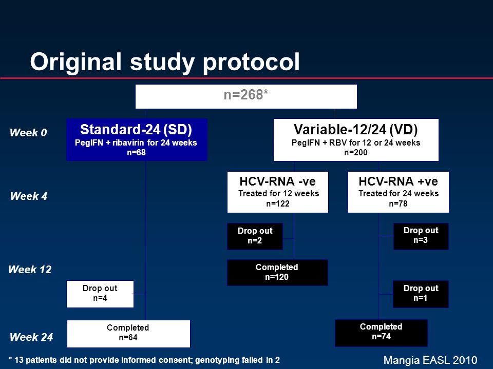 Completed n=120 Completed n=74 Drop out n=2 Drop out n=3 Drop out n=1 Drop out n=4 HCV-RNA -ve Treated for 12 weeks n=122 HCV-RNA +ve Treated for 24 weeks n=78 Variable-12/24 (VD) PegIFN + RBV for 12 or 24 weeks n=200 Standard-24 (SD) PegIFN + ribavirin for 24 weeks n=68 Original study protocol n=268* Week 4 Week 12 Week 24 * 13 patients did not provide informed consent; genotyping failed in 2 Week 0 Completed n=64 Mangia EASL 2010