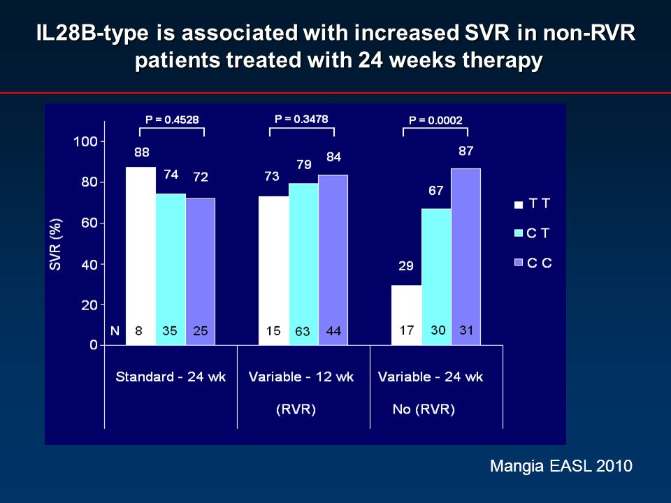 IL28B-type is associated with increased SVR in non-RVR patients treated with 24 weeks therapy patients treated with 24 weeks therapy