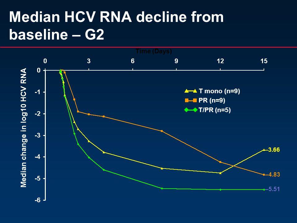 Median HCV RNA decline from baseline – G2 Median change in log10 HCV RNA T mono (n=9) PR (n=9) T/PR (n=5) Time (Days) –4.83 –5.51 –3.66