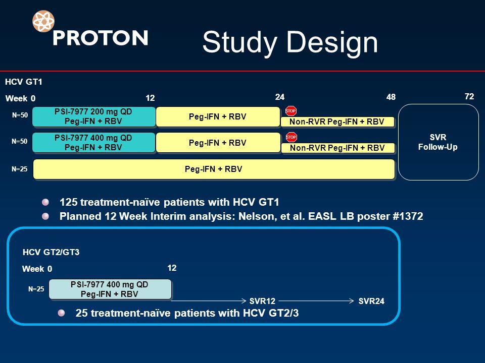 Study Design PROTON 125 treatment-naïve patients with HCV GT1 Planned 12 Week Interim analysis: Nelson, et al.