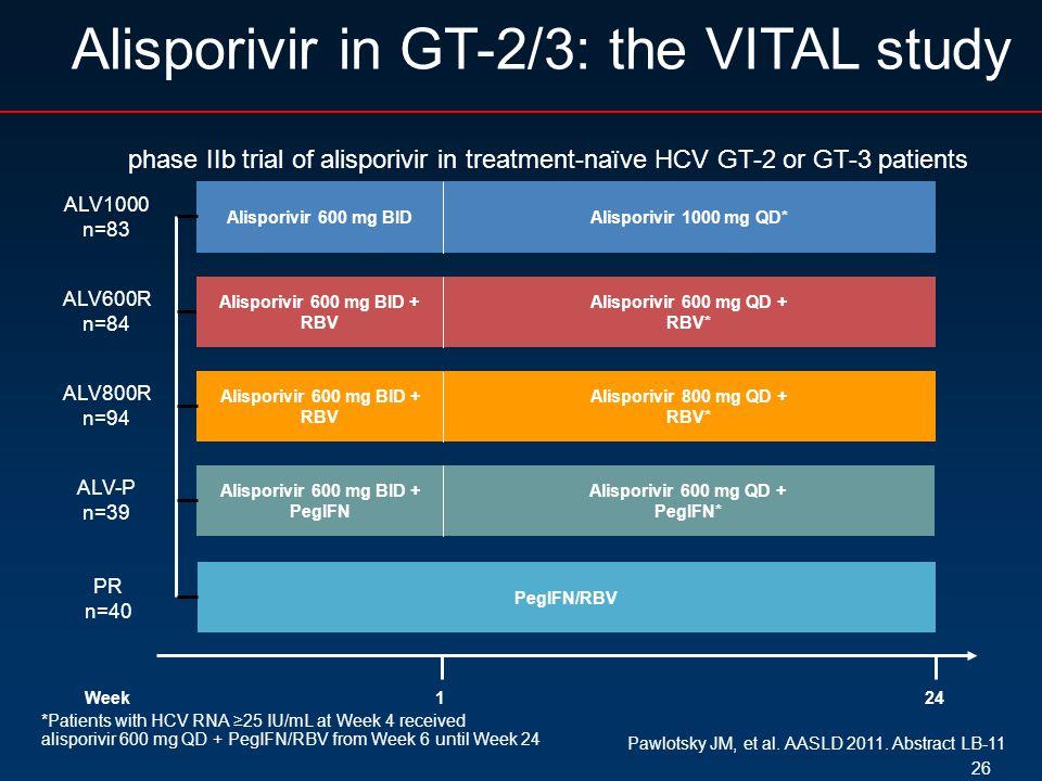 Alisporivir 600 mg BID + RBV Alisporivir 600 mg BID + PegIFN Week Alisporivir 800 mg QD + RBV* 24 ALV1000 n=83 ALV-P n=39 1 Alisporivir 600 mg BID Alisporivir 600 mg BID + RBV ALV800R n=94 ALV600R n=84 Alisporivir 600 mg QD + RBV* 26 Alisporivir in GT-2/3: the VITAL study Pawlotsky JM, et al.