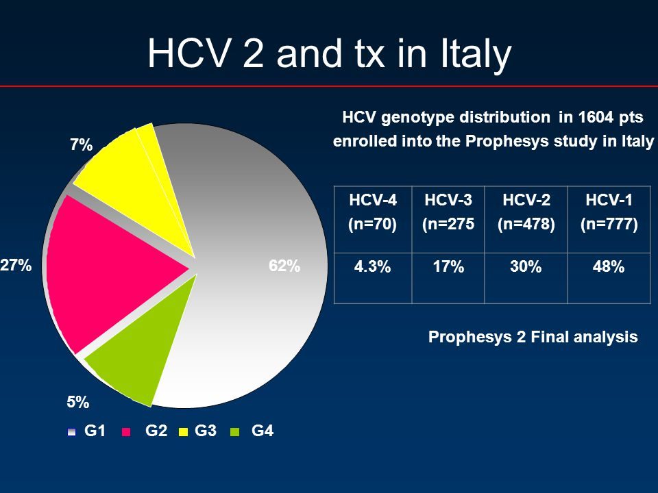 HCV 2 and tx in Italy G3G4 HCV-4 (n=70) HCV-3 (n=275 HCV-2 (n=478) HCV-1 (n=777) 4.3%17%30%48% HCV genotype distribution in 1604 pts enrolled into the Prophesys study in Italy 5% G1G2 62% 27% 7% Prophesys 2 Final analysis