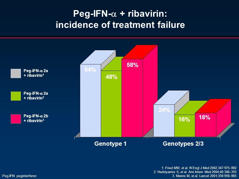 Peg-IFN-  + ribavirin: incidence of treatment failure Peg-IFN-  2a + ribavirin 1 Peg-IFN-  2b + ribavirin 3 54% 24% Genotype 1Genotypes 2/3 58% 48% 18% 16% Peg-IFN-  2a + ribavirin 2 1.