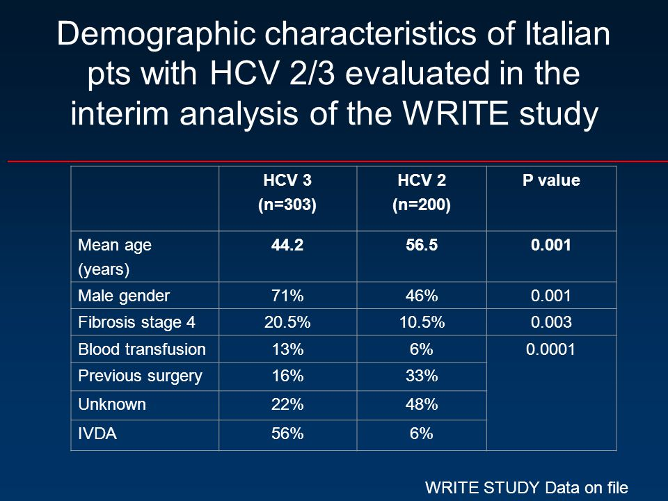 Demographic characteristics of Italian pts with HCV 2/3 evaluated in the interim analysis of the WRITE study HCV 3 (n=303) HCV 2 (n=200) P value Mean age (years) 44.256.50.001 Male gender71%46%0.001 Fibrosis stage 420.5%10.5%0.003 Blood transfusion13%6%0.0001 Previous surgery16%33% Unknown22%48% IVDA56%6% WRITE STUDY Data on file