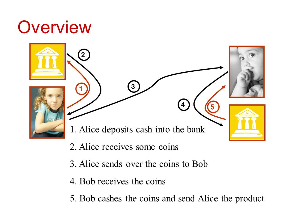 Overview 1 2 5 3 4 1. Alice deposits cash into the bank 2. Alice receives some coins 3. Alice sends over the coins to Bob 4. Bob receives the coins 5.