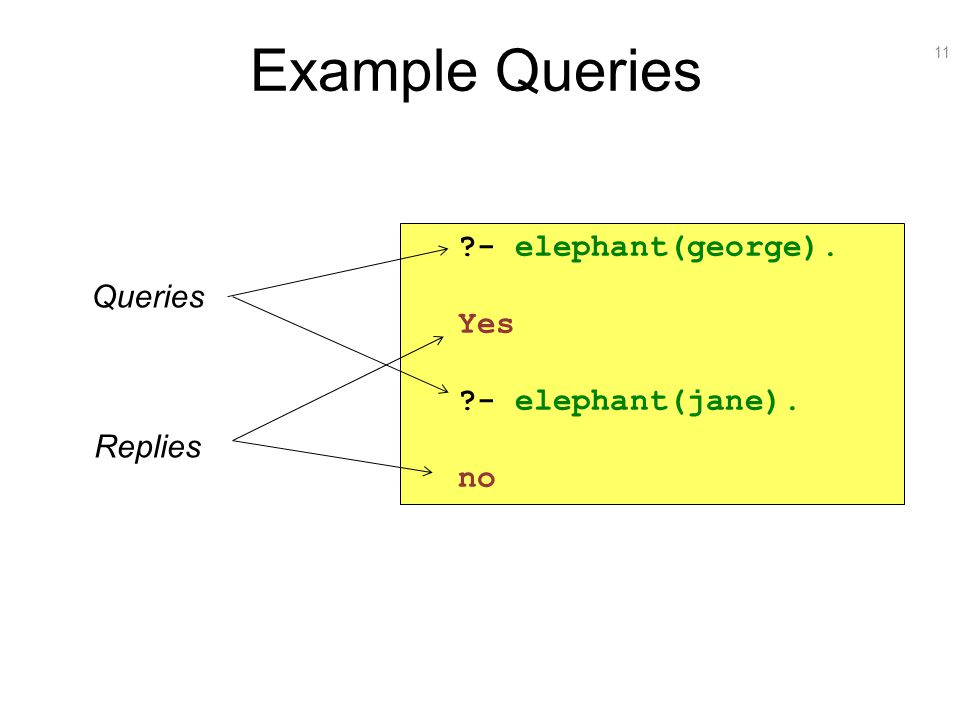 11 Example Queries Queries Replies ?- elephant(george). Yes ?- elephant(jane). no
