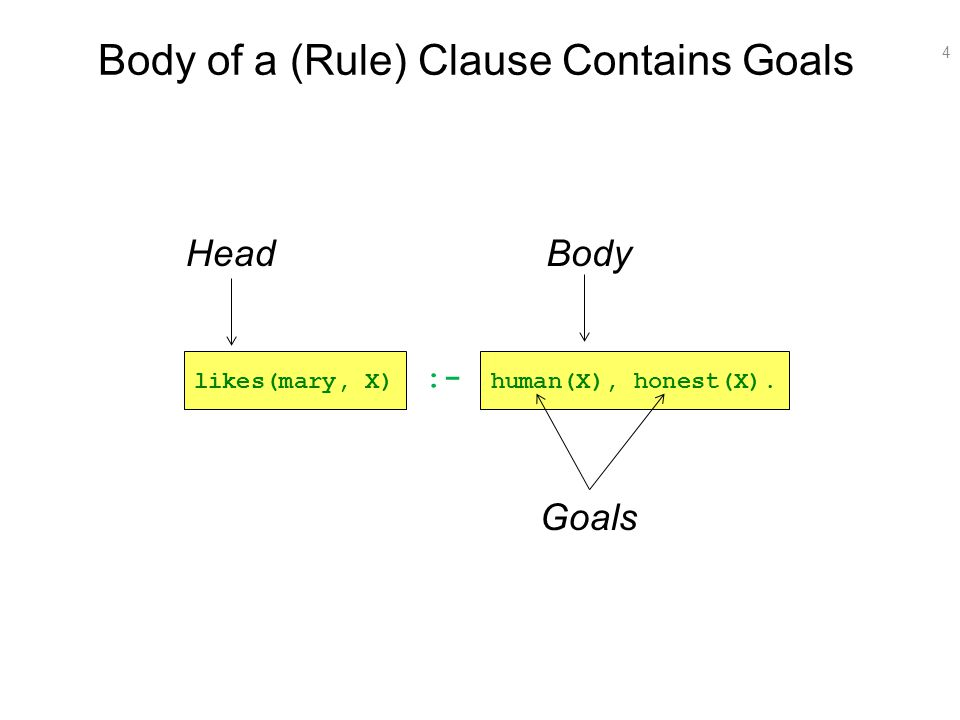 4 Body of a (Rule) Clause Contains Goals HeadBody Goals :- likes(mary, X)human(X), honest(X).