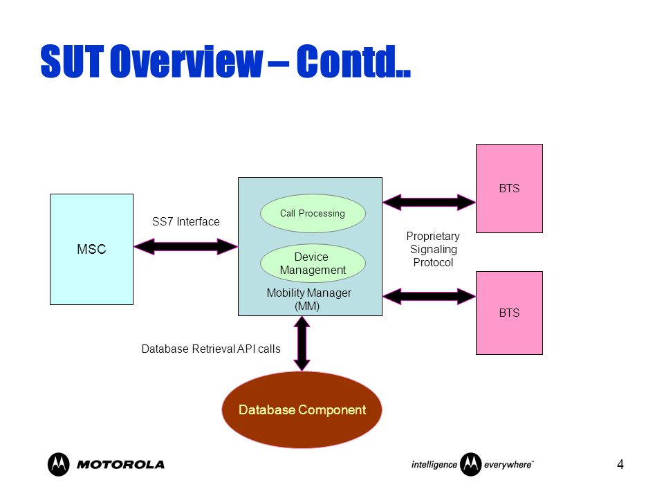 4 SUT Overview – Contd.. MSC BTS Database Component Mobility Manager (MM) Call Processing Device Management Database Retrieval API calls Proprietary S